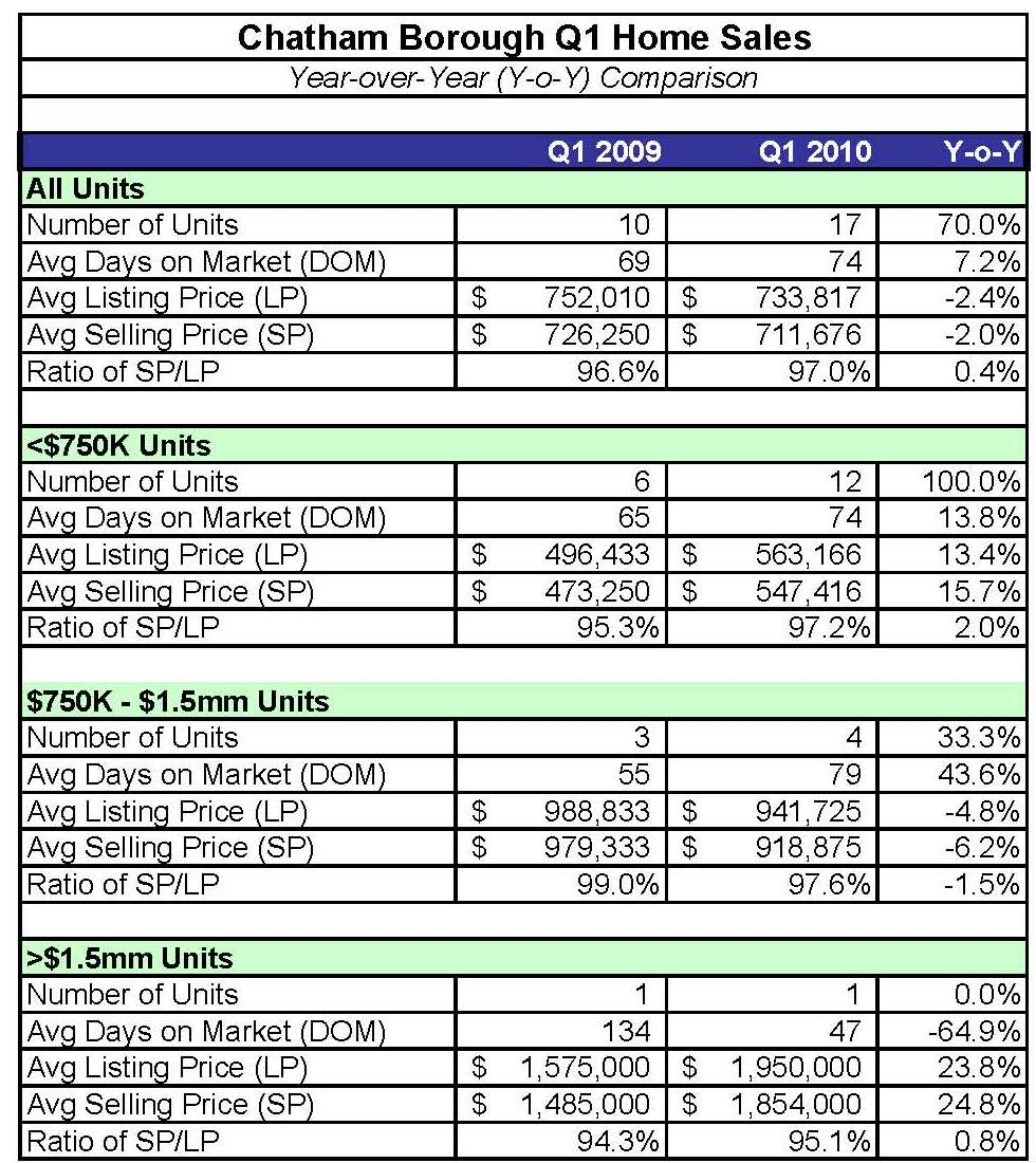 2009 2010 Year Over Year Comparison Chart For Quarter 1 For Chatham Borough Nj Lois Schneider