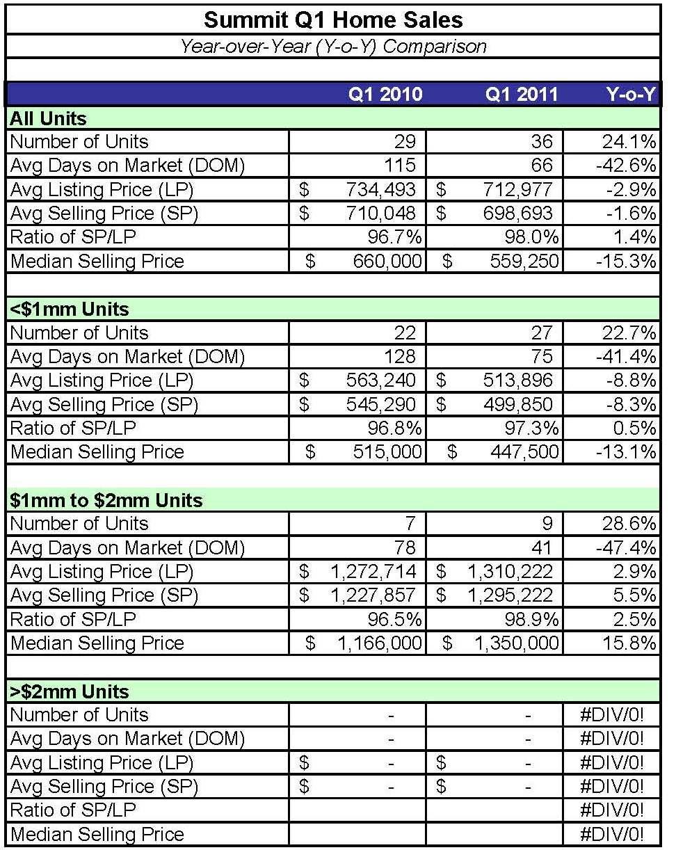 Real Estate Charts Lois Schneider Realtor 39 S Blog